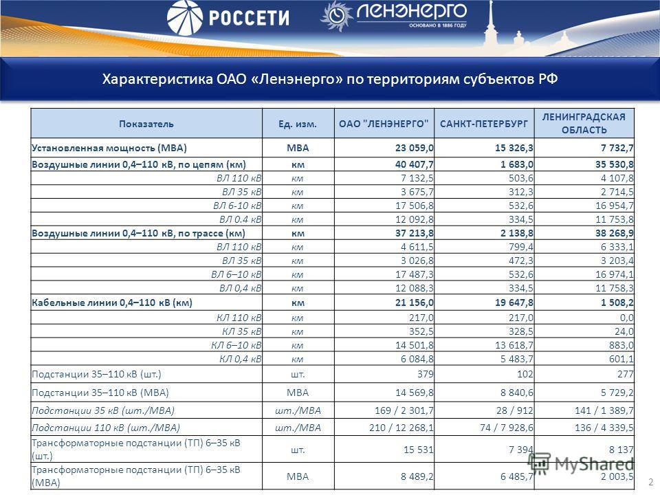 Характеристика ОАО «Ленэнерго» по территориям субъектов РФ 2 ПоказательЕд. изм.ОАО