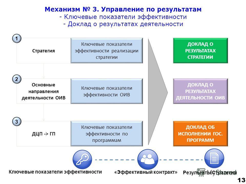Механизм 3. Управление по результатам - Ключевые показатели эффективности - Доклад о результатах деятельности Основные направления деятельности ОИВ ДЦП -> ГП 2 3 Ключевые показатели эффективности ОИВ Ключевые показатели эффективности по программам ДО