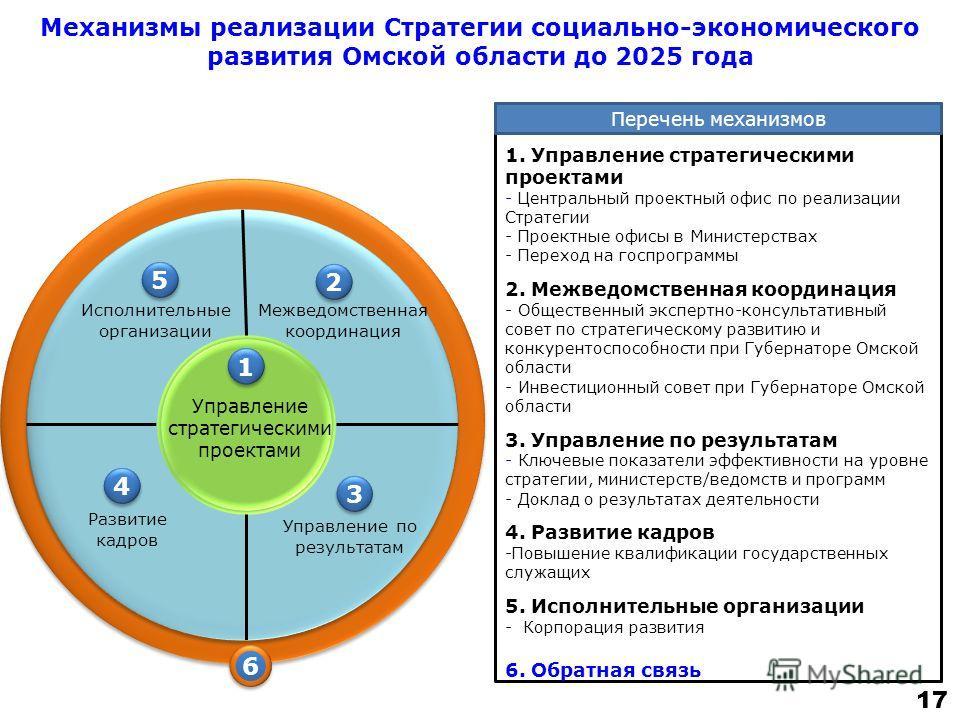 Механизмы реализации Стратегии социально-экономического развития Омской области до 2025 года Управление стратегическими проектами Межведомственная координация Исполнительные организации Управление по результатам Развитие кадров 1 1 2 2 3 3 4 4 5 5 1.