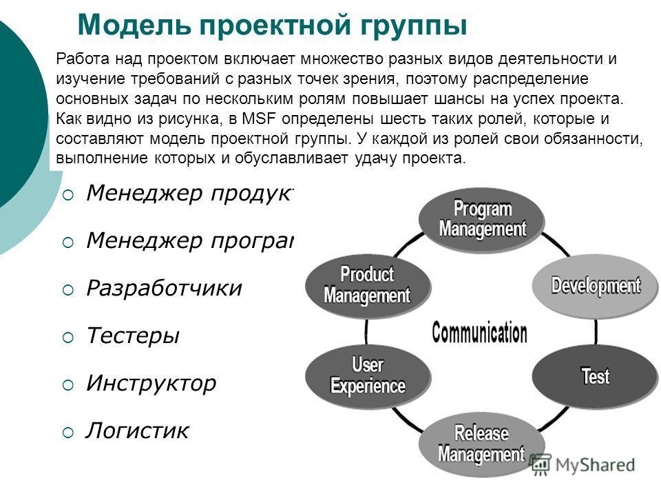 Модель проектной группы Менеджер продукта Менеджер программ Разработчики Тестеры Инструктор Логистик Работа над проектом включает множество разных видов деятельности и изучение требований с разных точек зрения, поэтому распределение основных задач по