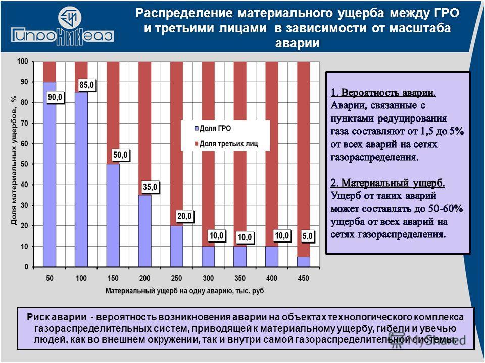Распределение материального ущерба между ГРО и третьими лицами в зависимости от масштаба аварии