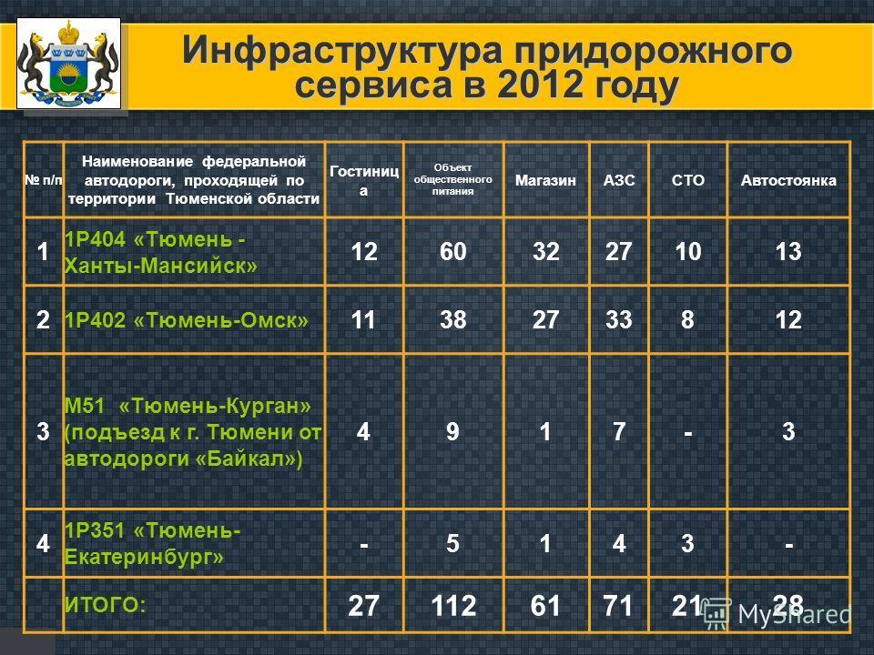 Инфраструктура придорожного сервиса в 2012 году п/п Наименование федеральной автодороги, проходящей по территории Тюменской области Гостиниц а Объект общественного питания МагазинАЗССТОАвтостоянка 1 1Р404 «Тюмень - Ханты-Мансийск» 126032271013 2 1Р40