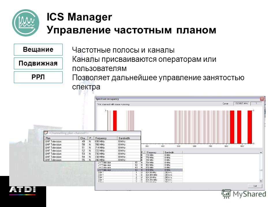 ICS Manager Управление частотным планом Вещание Подвижная РРЛ Частотные полосы и каналы Каналы присваиваются операторам или пользователям Позволяет дальнейшее управление занятостью спектра
