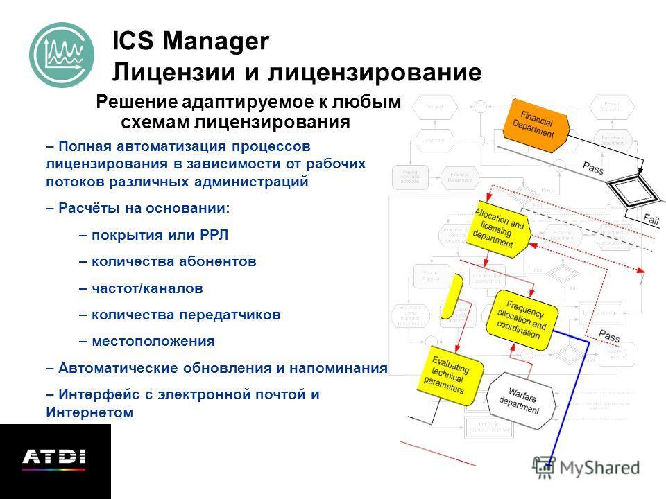 ICS Manager Лицензии и лицензирование Решение адаптируемое к любым схемам лицензирования – Полная автоматизация процессов лицензирования в зависимости от рабочих потоков различных администраций – Расчёты на основании: – покрытия или РРЛ – количества