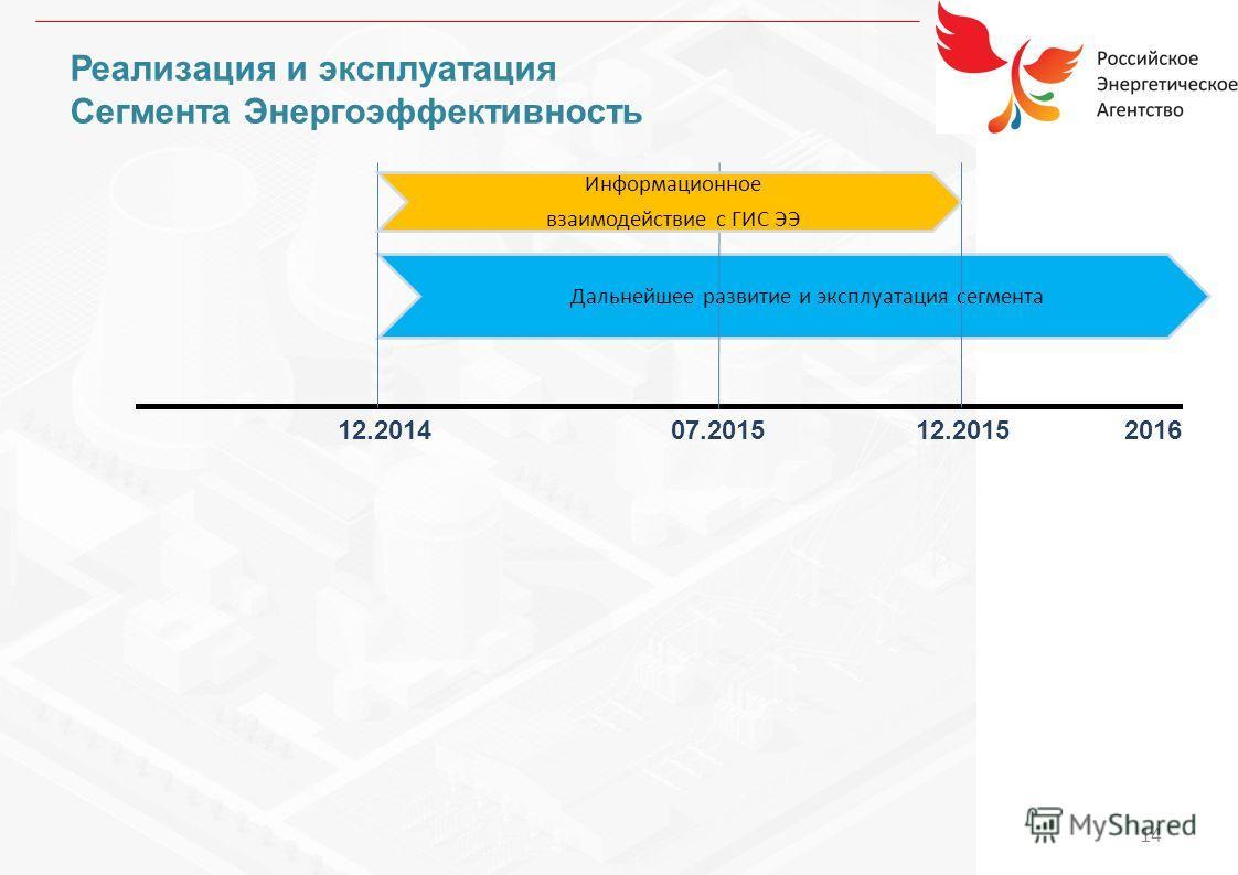 Реализация и эксплуатация Сегмента Энергоэффективность 12.201407.201512.20152016 Дальнейшее развитие и эксплуатация сегмента Информационное взаимодействие с ГИС ЭЭ 14