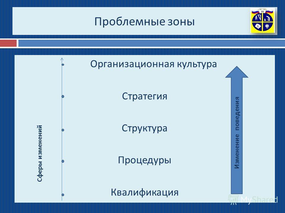 Проблемные зоны Организационная культура Стратегия Структура Процедуры Квалификация Изменение поведения Сферы изменений