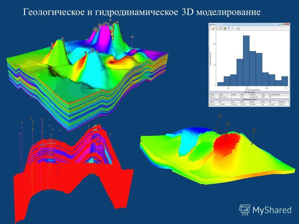 Геологическое и гидродинамическое 3D моделирование