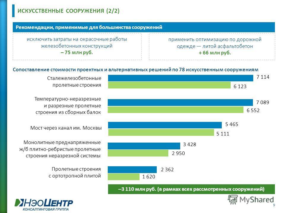 Сопоставление стоимости проектных и альтернативных решений по 78 искусственным сооружениям ИСКУССТВЕННЫЕ СООРУЖЕНИЯ (2/2) Рекомендации, применимые для большинства сооружений –3 110 млн руб. (в рамках всех рассмотренных сооружений) 9 Мост через канал