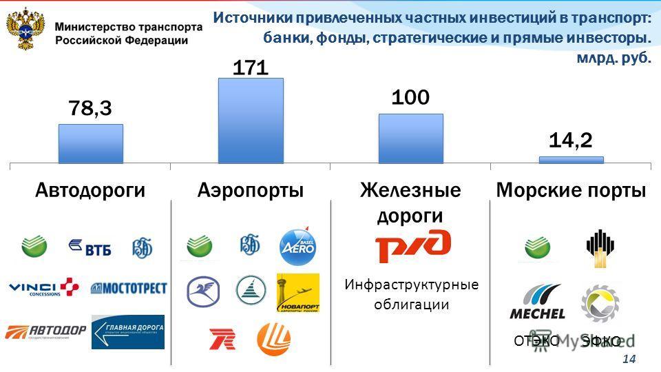14 Источники привлеченных частных инвестиций в транспорт: банки, фонды, стратегические и прямые инвесторы. млрд. руб. ОТЭКО ЭФКО Инфраструктурные облигации