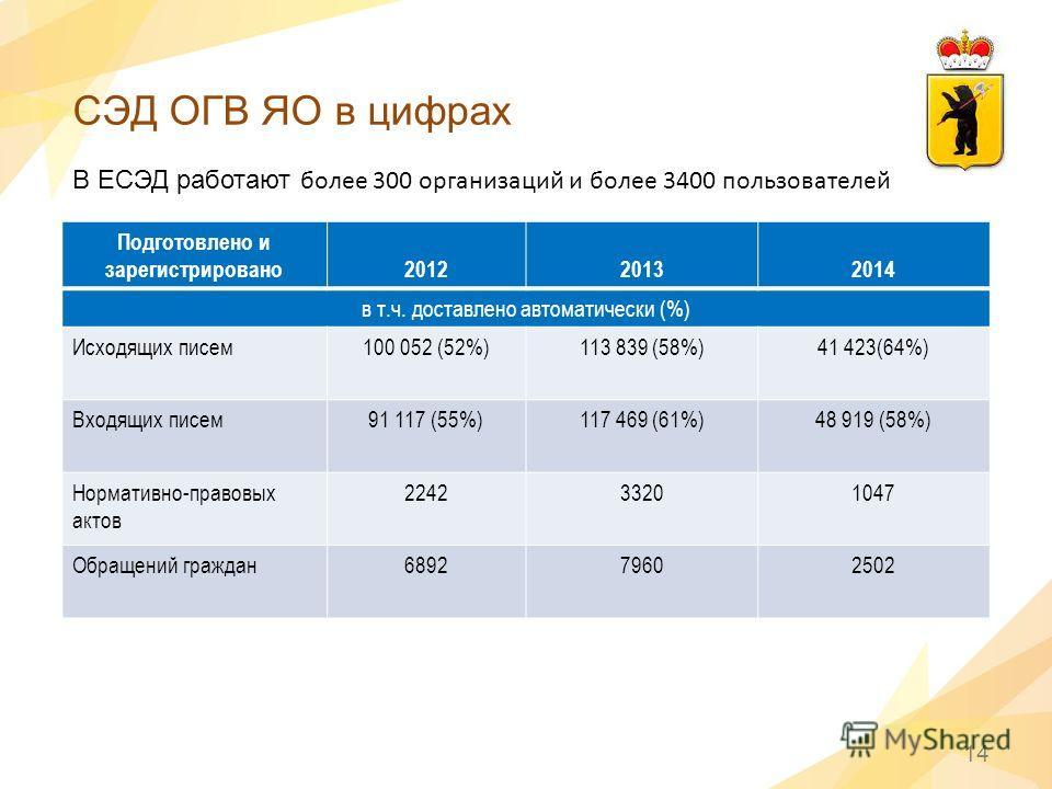 СЭД ОГВ ЯО в цифрах 14 В ЕСЭД работают более 300 организаций и более 3400 пользователей Подготовлено и зарегистрировано 201220132014 в т.ч. доставлено автоматически (%) Исходящих писем 100 052 (52%)113 839 (58%)41 423(64%) Входящих писем 91 117 (55%)
