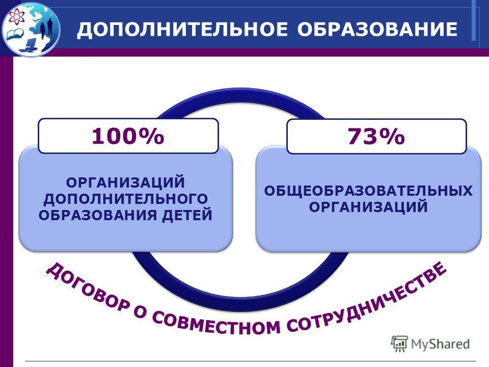 ДОПОЛНИТЕЛЬНОЕ ОБРАЗОВАНИЕ ОРГАНИЗАЦИЙ ДОПОЛНИТЕЛЬНОГО ОБРАЗОВАНИЯ ДЕТЕЙ 100% ОБЩЕОБРАЗОВАТЕЛЬНЫХ ОРГАНИЗАЦИЙ 73%
