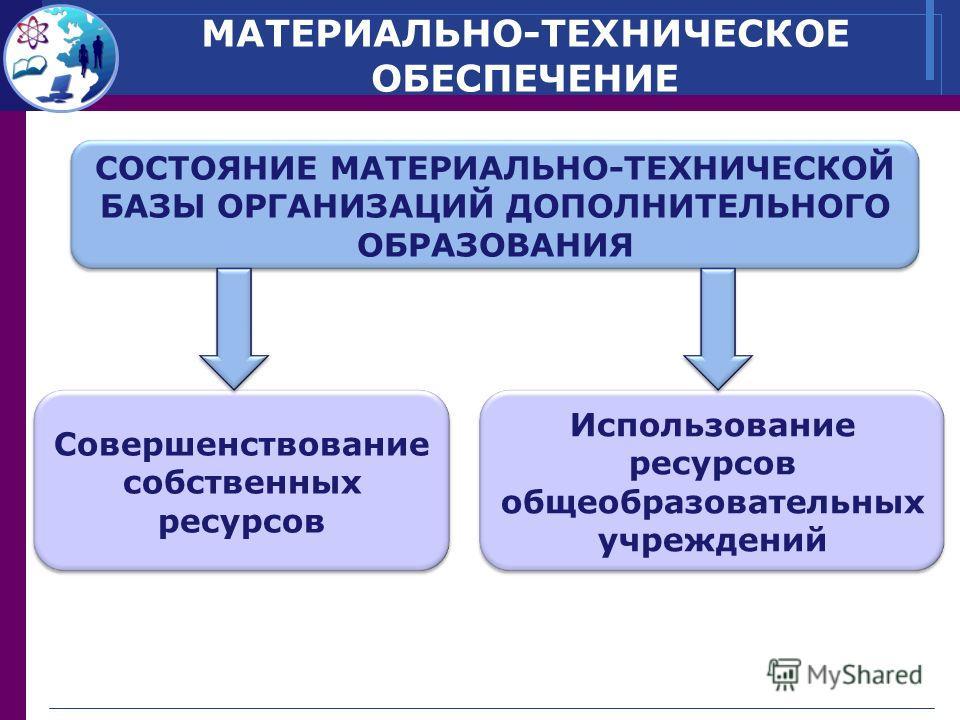МАТЕРИАЛЬНО-ТЕХНИЧЕСКОЕ ОБЕСПЕЧЕНИЕ Совершенствование собственных ресурсов Использование ресурсов общеобразовательных учреждений СОСТОЯНИЕ МАТЕРИАЛЬНО-ТЕХНИЧЕСКОЙ БАЗЫ ОРГАНИЗАЦИЙ ДОПОЛНИТЕЛЬНОГО ОБРАЗОВАНИЯ