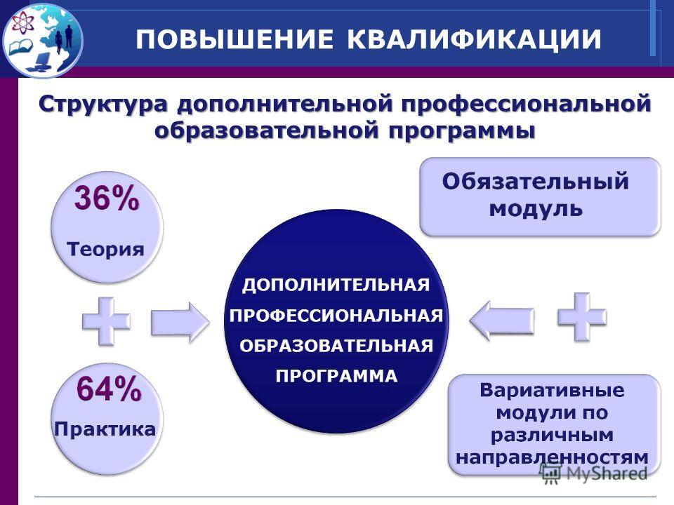ПОВЫШЕНИЕ КВАЛИФИКАЦИИ Структура дополнительной профессиональной образовательной программы