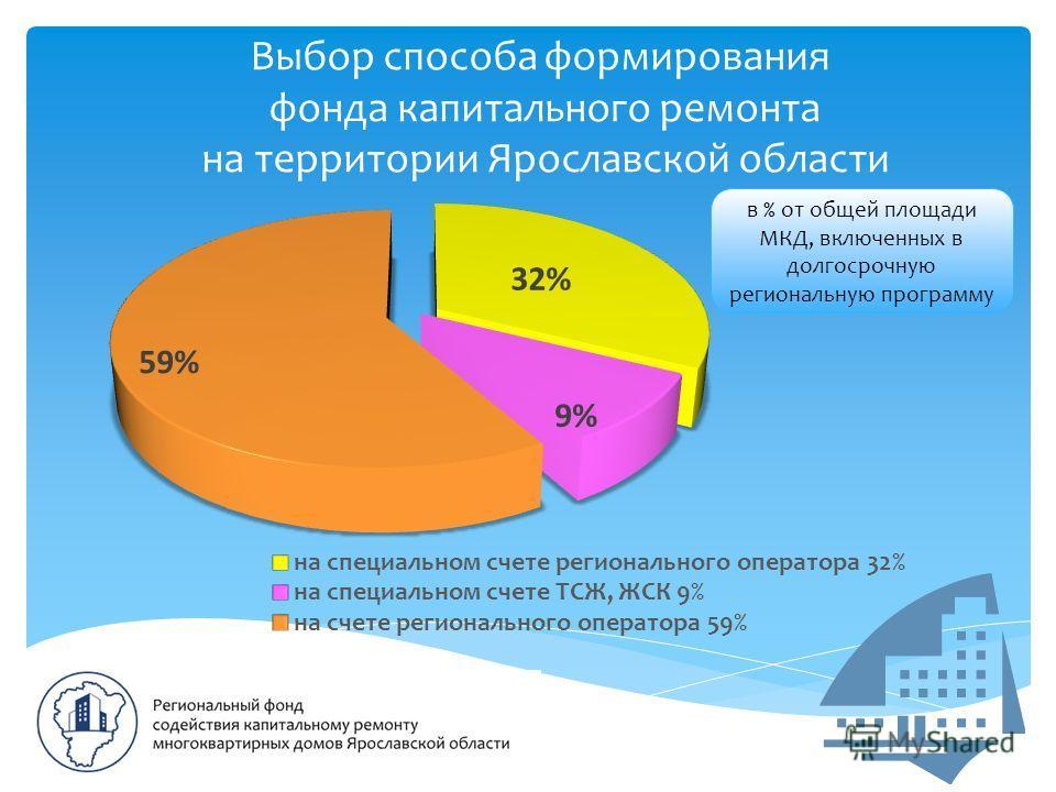 Выбор способа формирования фонда капитального ремонта на территории Ярославской области в % от общей площади МКД, включенных в долгосрочную региональную программу