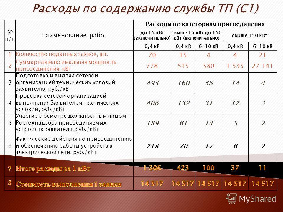 Расчет платы за технологическое присоединение до 100 квт включительно цена подключения электричества к бытовке
