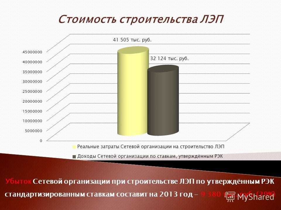 Убыток Сетевой организации при строительстве ЛЭП по утверждённым РЭК стандартизированным ставкам составит на 2013 год - 9 380 тыс. руб. (29%)