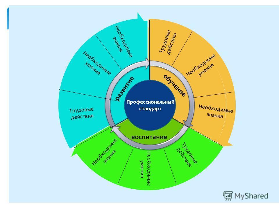обучение Профессиональный стандарт воспитание развитие Трудовые действия Необходимые умения Необходимые знания Трудовые действия Необходимые умения Необходимые умения Необходимые знания Необходимые знания Трудовые действия