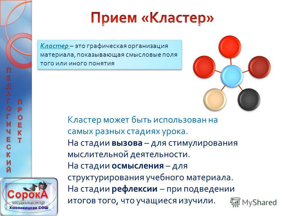 Кластер – это графическая организация материала, показывающая смысловые поля того или иного понятия Кластер может быть использован на самых разных стадиях урока. На стадии вызова – для стимулирования мыслительной деятельности. На стадии осмысления –