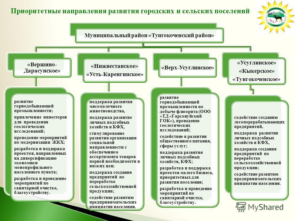 Муниципальный район «Тунгокоченский район» «Вершино- Дарасунское» развитие горнодобывающей промышленности; привлечение инвесторов для проведения геологических исследований; проведение мероприятий по модернизации ЖКХ; разработка и поддержка проектов,