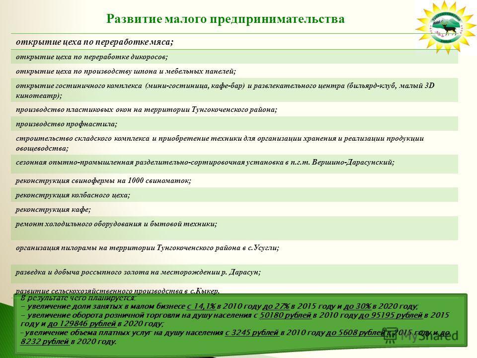 В результате чего планируется: - увеличение доли занятых в малом бизнесе с 14,1% в 2010 году до 27% в 2015 году и до 30% в 2020 году; - увеличение оборота розничной торговли на душу населения с 50180 рублей в 2010 году до 95195 рублей в 2015 году и д