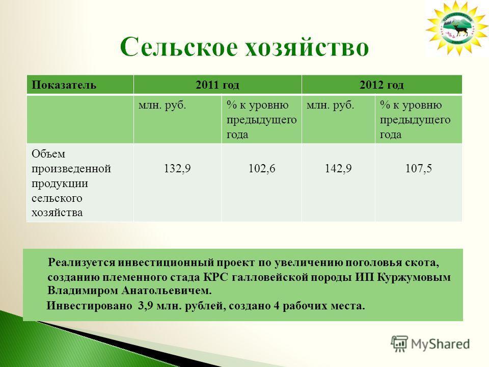 Реализуется инвестиционный проект по увеличению поголовья скота, созданию племенного стада КРС галловейской породы ИП Куржумовым Владимиром Анатольевичем. Инвестировано 3,9 млн. рублей, создано 4 рабочих места. Показатель 2011 год 2012 год млн. руб.%