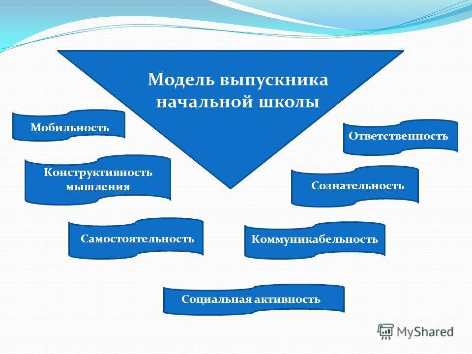 Модель выпускника начальной школы Мобильность Конструктивность мышления Самостоятельность Ответственность Сознательность Коммуникабельность Социальная активность