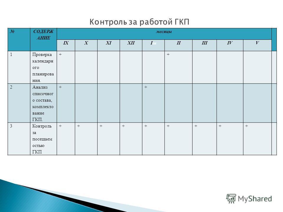 СОДЕРЖ АНИЕ месяцы IXXXIXIIIшIшIIIIIIVV 1 Проверка календарного планирования. + + 2 Анализ списочного состава, комплектование ГКП. + + 3Контроль за посещаем остью ГКП +++++++++