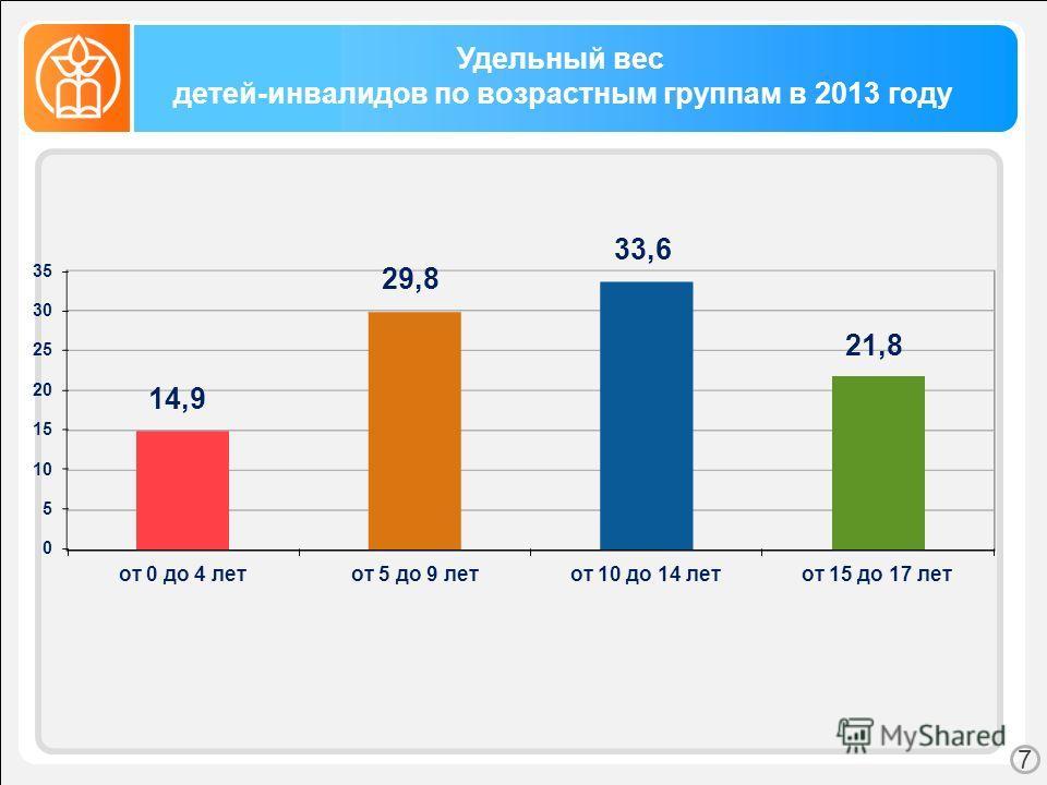 Удельный вес детей-инвалидов по возрастным группам в 2013 году 7