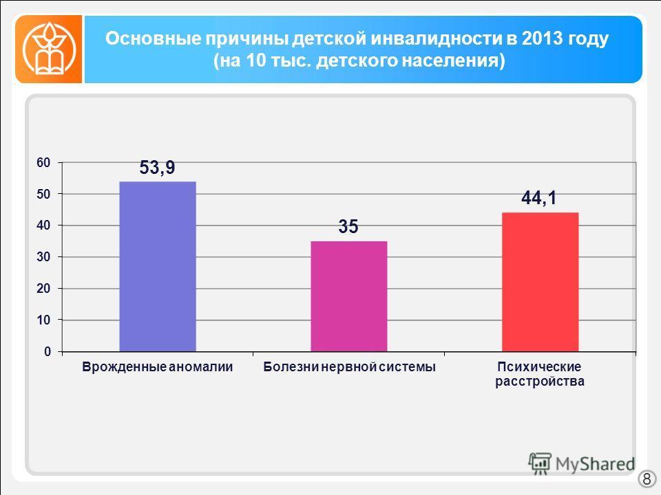 Основные причины детской инвалидности в 2013 году (на 10 тыс. детского населения) 8
