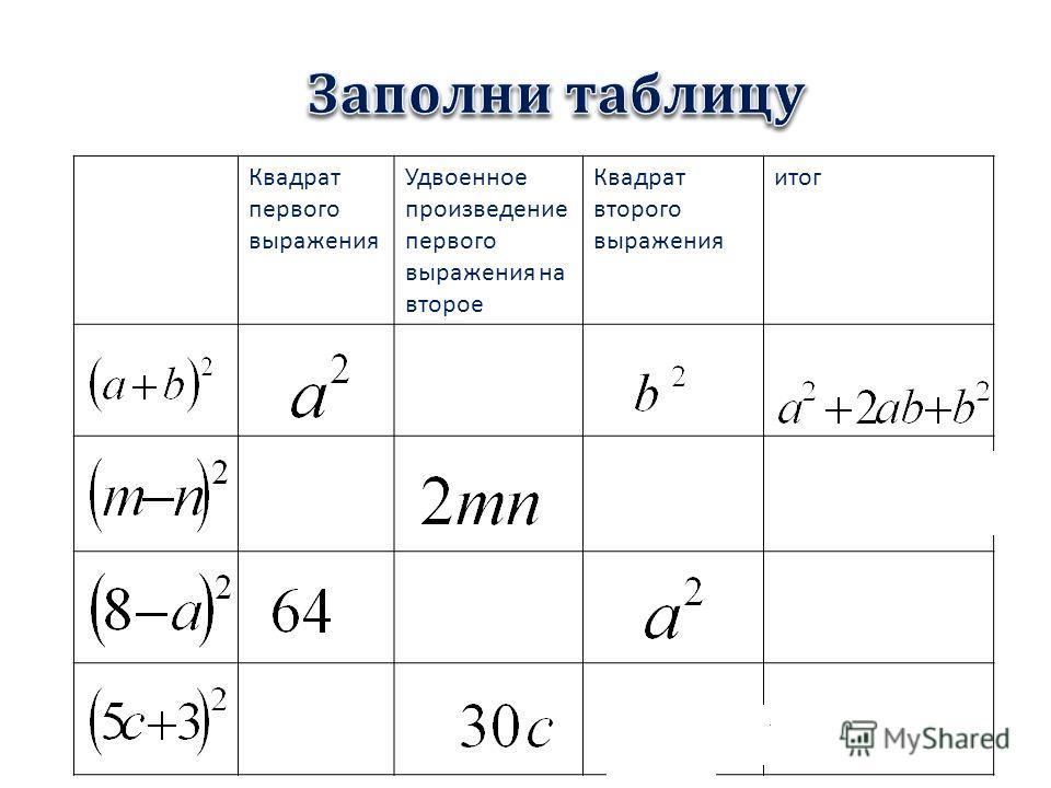 Квадрат первого выражения Удвоенное произведение первого выражения на второе Квадрат второго выражения итог 99