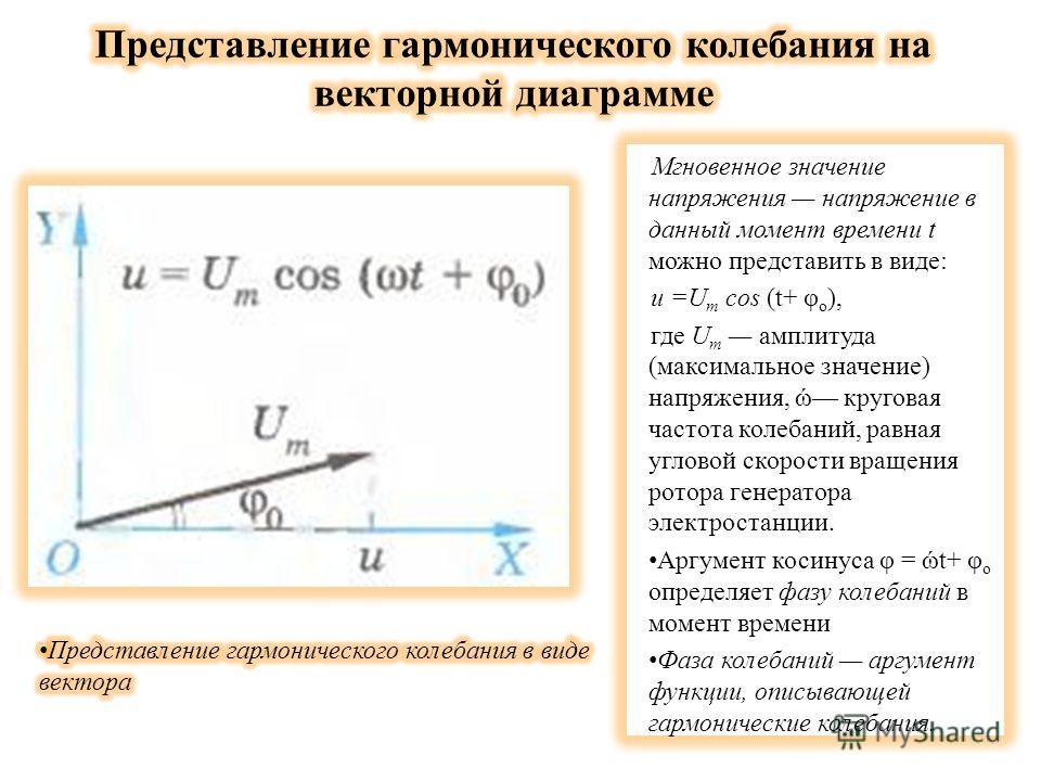 Мгновенное значение напряжения напряжение в данный момент времени t можно представить в виде: и =U m cos (t+ φ о ), где U m амплитуда (максимальное значение) напряжения, ώ круговая частота колебаний, равная угловой скорости вращения ротора генератора