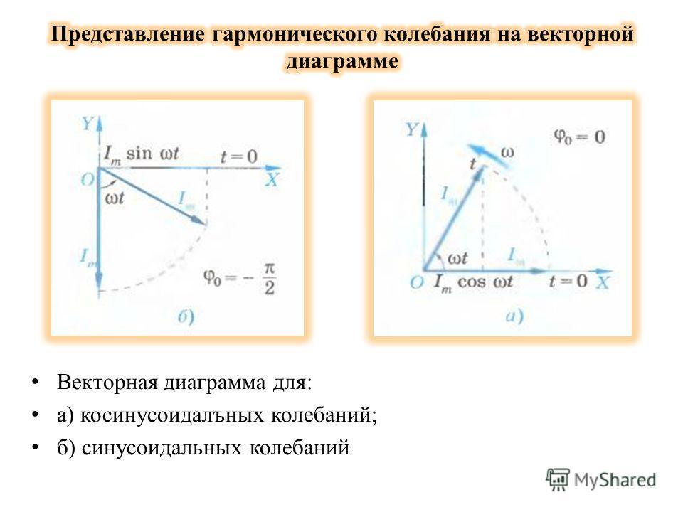 Векторная диаграмма для: а) косинусоидальных колебаний; б) синусоидальных колебаний