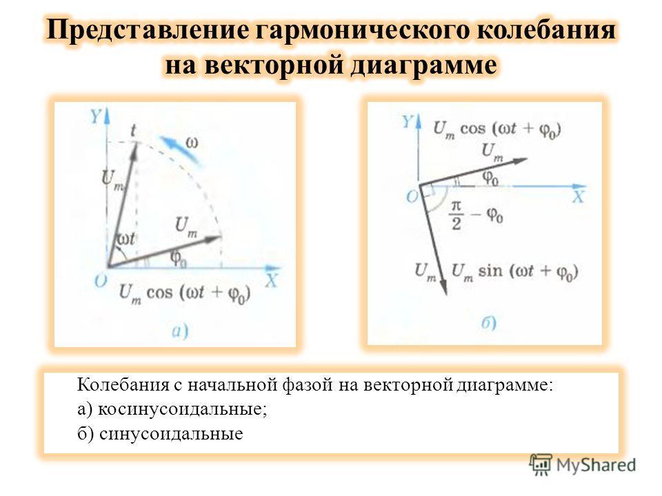 Колебания с начальной фазой на векторной диаграмме: а) косинусоидальные; б) синусоидальные