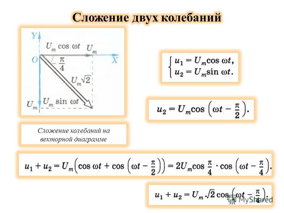 Сложение колебаний на векторной диаграмме