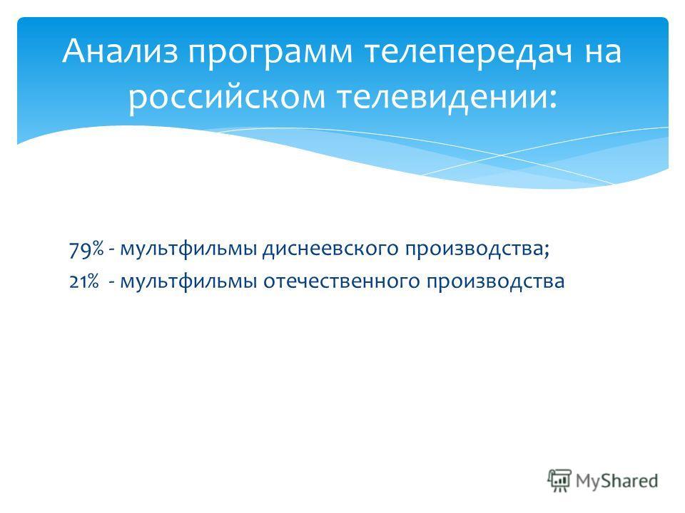 79% - мультфильмы диснеевского производства; 21% - мультфильмы отечественного производства Анализ программ телепередач на российском телевидении: