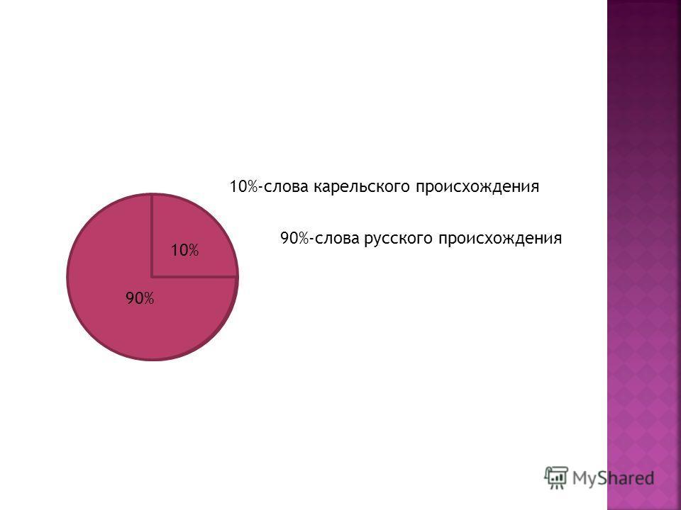 10%-слова карельского происхождения 90%-слова русского происхождения 90% 10%