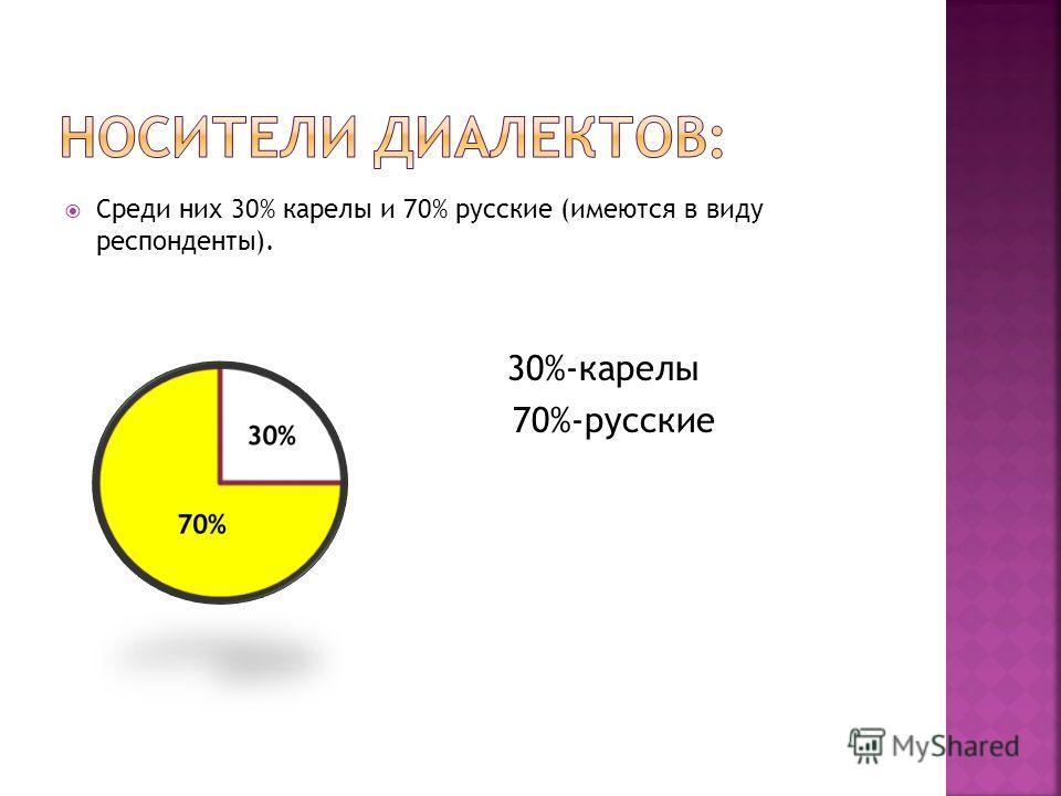 Среди них 30% карелы и 70% русские (имеются в виду респонденты). 30%-карелы 70%-русские