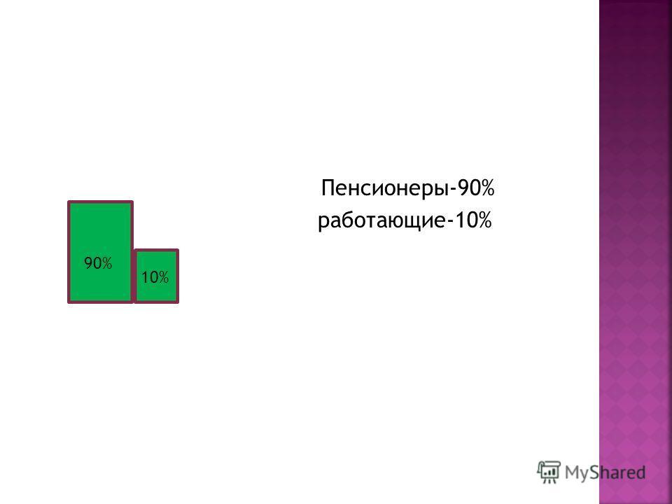 Пенсионеры-90% работающие-10% 90% 10%