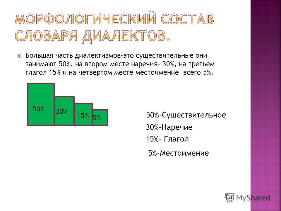 Большая часть диалектизмов-это существительные они занимают 50%, на втором месте наречия- 30%, на третьем глагол 15% и на четвертом месте местоимение всего 5%. 50%-Существительное 30%-Наречие 15%- Глагол 5%-Местоимение 50% 30% 15% 5%