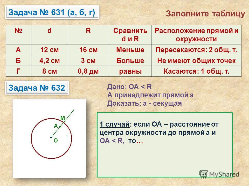 Задача 631 (а, б, г) dRCравнить d и R Расположение прямой и окружности А12 см16 смМеньшеПересекаются: 2 общ. т. Б4,2 см3 смБольшеНе имеют общих точек Г8 см0,8 дмравныКасаются: 1 общ. т. Задача 632 Дано: ОА < R А принадлежит прямой а Доказать: а - сек