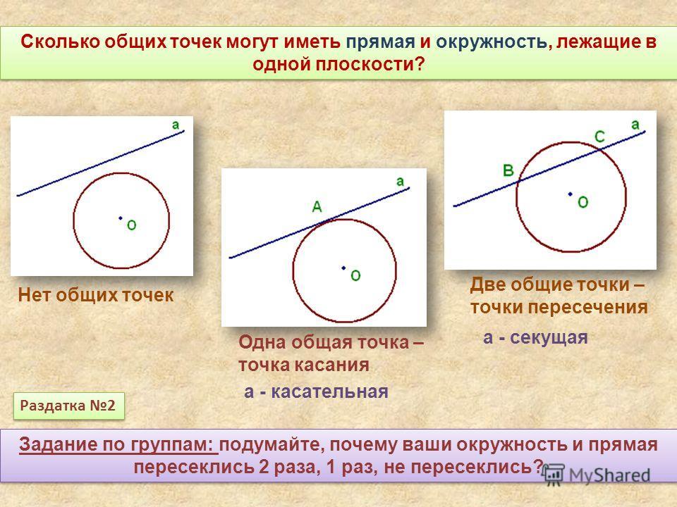 Сколько общих точек могут иметь прямая и окружность, лежащие в одной плоскости? Нет общих точек Одна общая точка – точка касания Две общие точки – точки пересечения а - касательная а - секущая Задание по группам: подумайте, почему ваши окружность и п