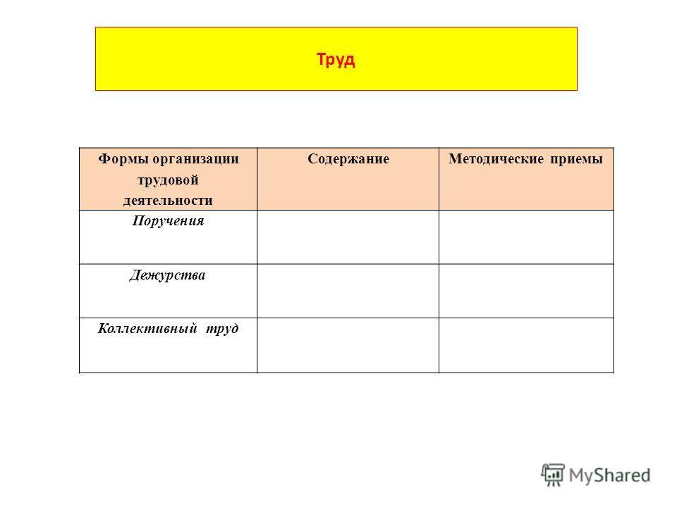 Труд Формы организации трудовой деятельности СодержаниеМетодические приемы Поручения Дежурства Коллективный труд