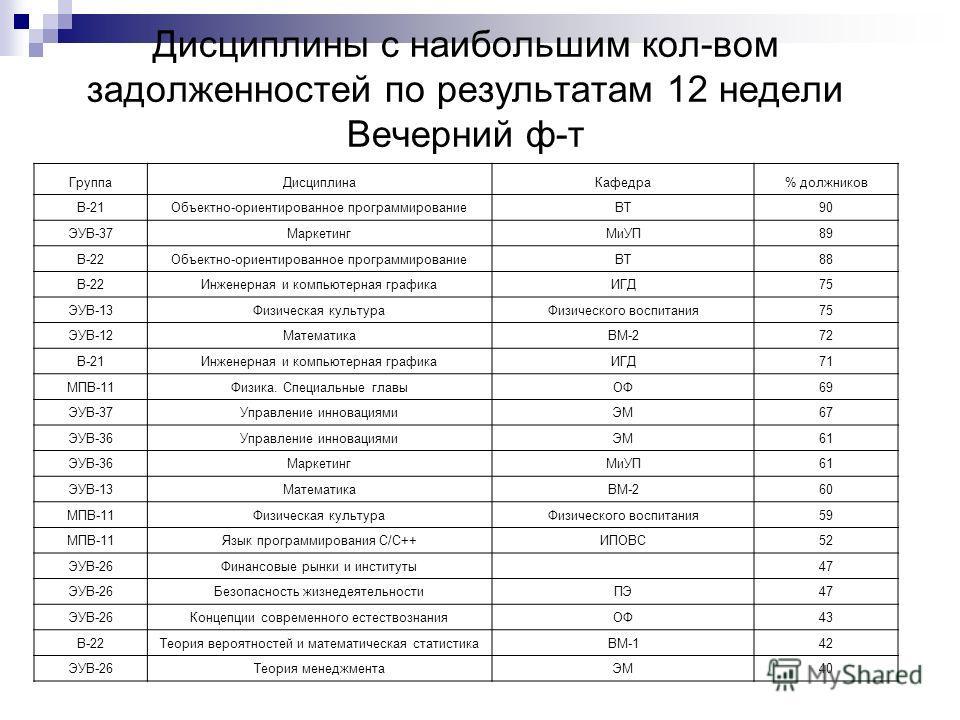 Дисциплины с наибольшим кол-вом задолженностей по результатам 12 недели Вечерний ф-т ГруппаДисциплинаКафедра% должников В-21Объектно-ориентированное программированиеВТ90 ЭУВ-37МаркетингМиУП89 В-22Объектно-ориентированное программированиеВТ88 В-22Инже