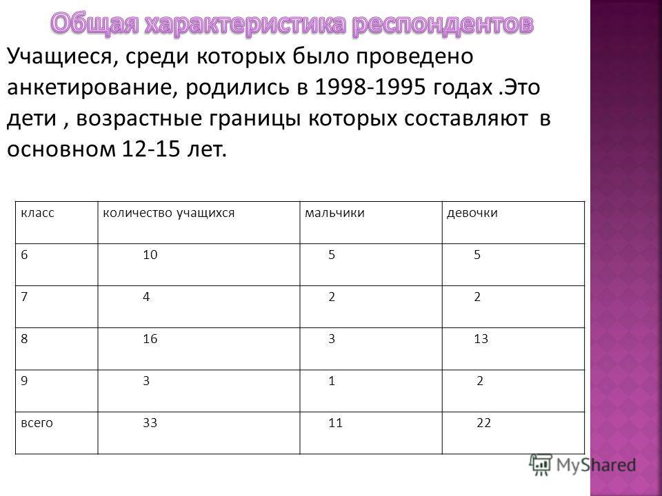 классколичество учащихсямальчикидевочки 6 10 5 5 7 4 2 2 8 16 3 13 9 3 1 2 всего 33 11 22