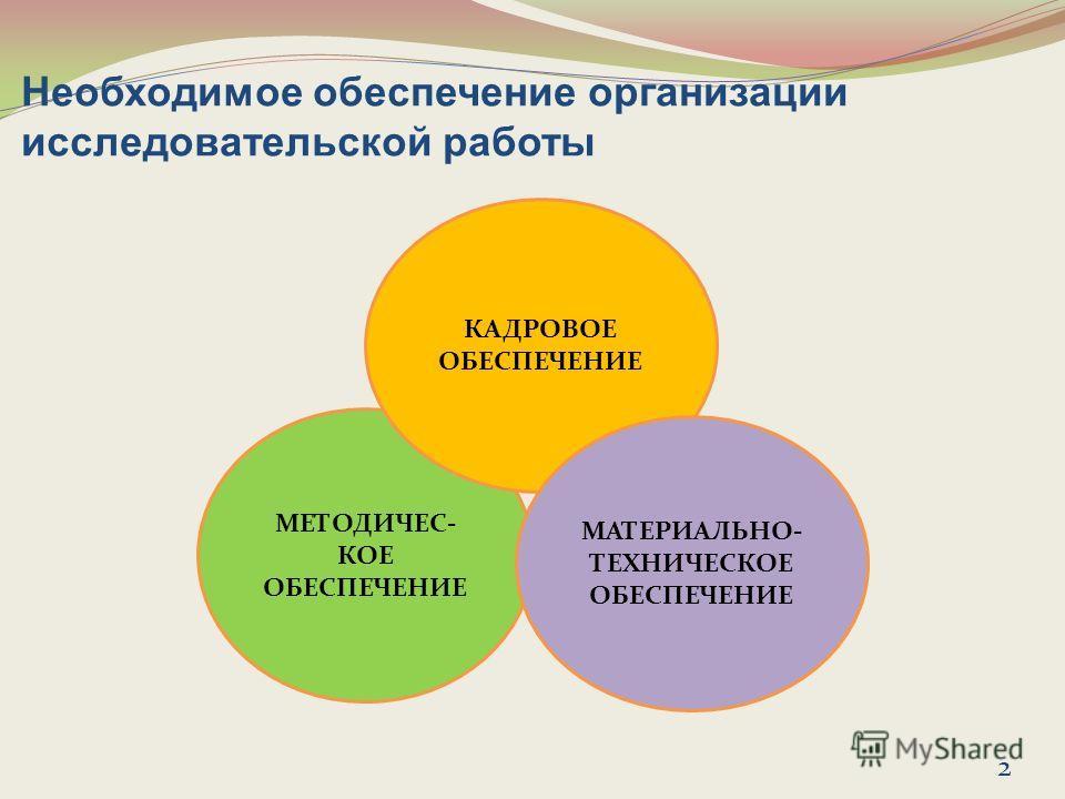 Необходимое обеспечение организации исследовательской работы МЕТОДИЧЕС- КОЕ ОБЕСПЕЧЕНИЕ КАДРОВОЕ ОБЕСПЕЧЕНИЕ МАТЕРИАЛЬНО- ТЕХНИЧЕСКОЕ ОБЕСПЕЧЕНИЕ 2