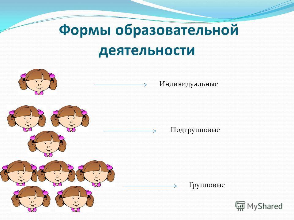 Формы образовательной деятельности Индивидуальные Подгрупповые Групповые