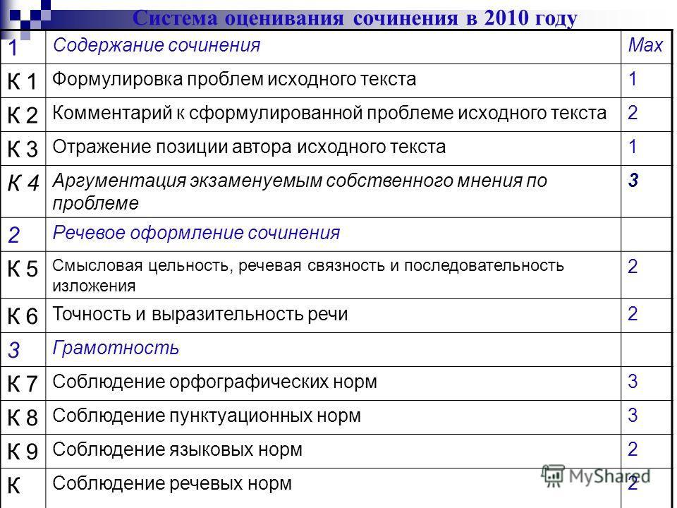 Система оценивания сочинения в 2010 году 1 Содержание сочиненияMax К 1 Формулировка проблем исходного текста 1 К 2 Комментарий к сформулированной проблеме исходного текста 2 К 3 Отражение позиции автора исходного текста 1 К 4 Аргументация экзаменуемы