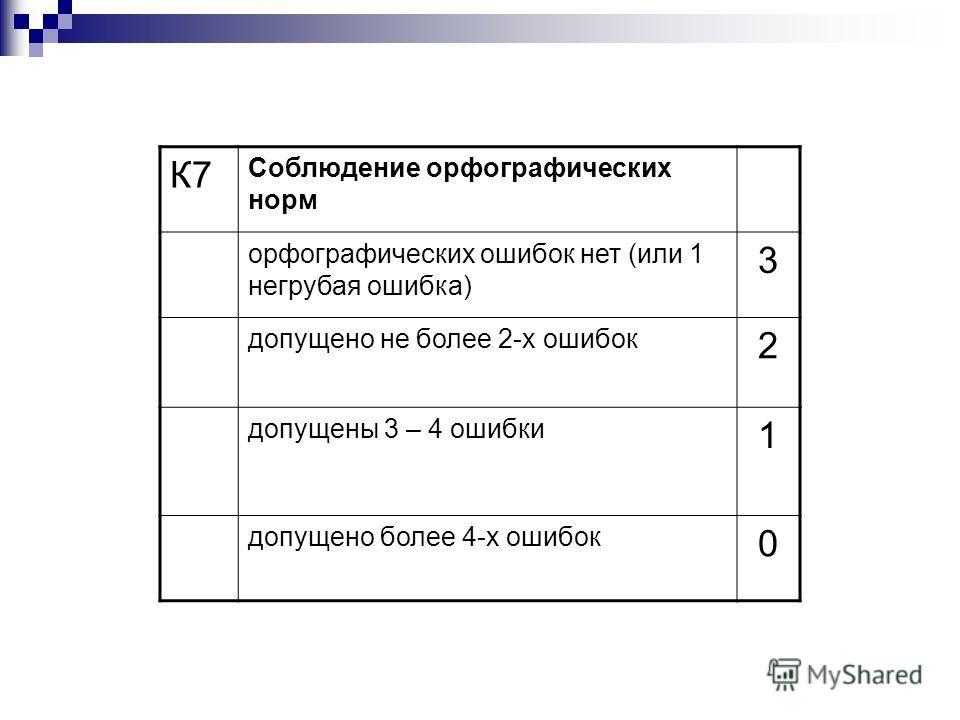 К7 Соблюдение орфографических норм орфографических ошибок нет (или 1 негрубая ошибка) 3 допущено не более 2-х ошибок 2 допущены 3 – 4 ошибки 1 допущено более 4-х ошибок 0