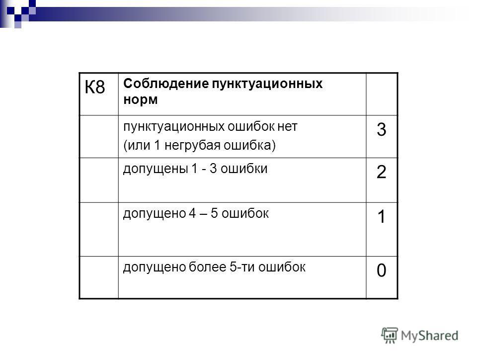 К8 Соблюдение пунктуационных норм пунктуационных ошибок нет (или 1 негрубая ошибка) 3 допущены 1 - 3 ошибки 2 допущено 4 – 5 ошибок 1 допущено более 5-ти ошибок 0