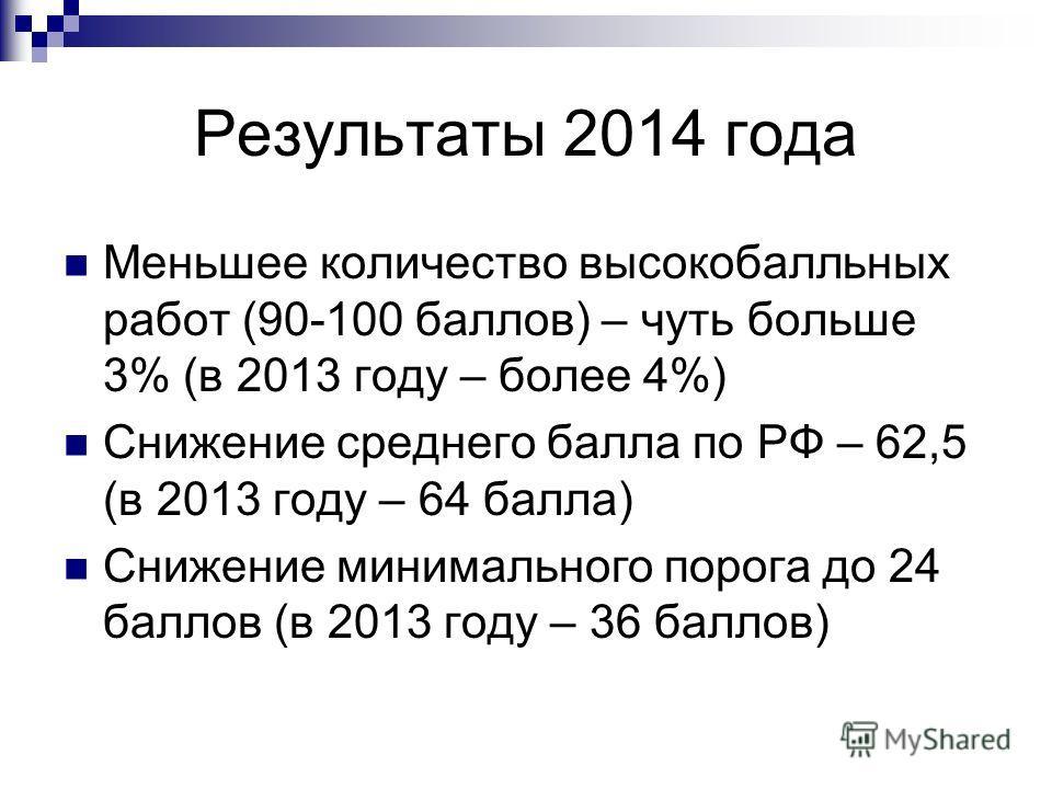 Результаты 2014 года Меньшее количество высокобалльных работ (90-100 баллов) – чуть больше 3% (в 2013 году – более 4%) Снижение среднего балла по РФ – 62,5 (в 2013 году – 64 балла) Снижение минимального порога до 24 баллов (в 2013 году – 36 баллов)